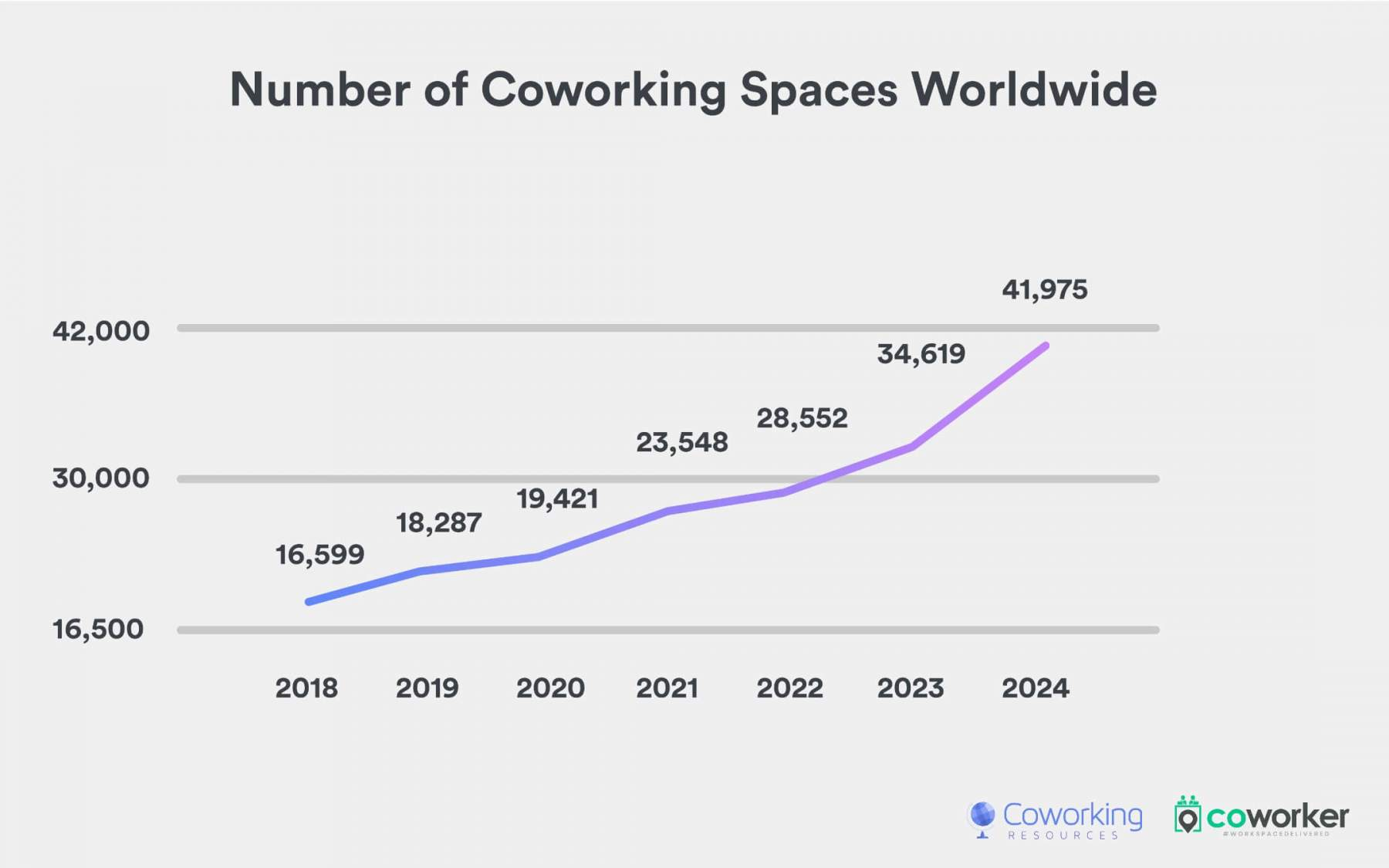 1-Number-of-Spaces-Worldwide